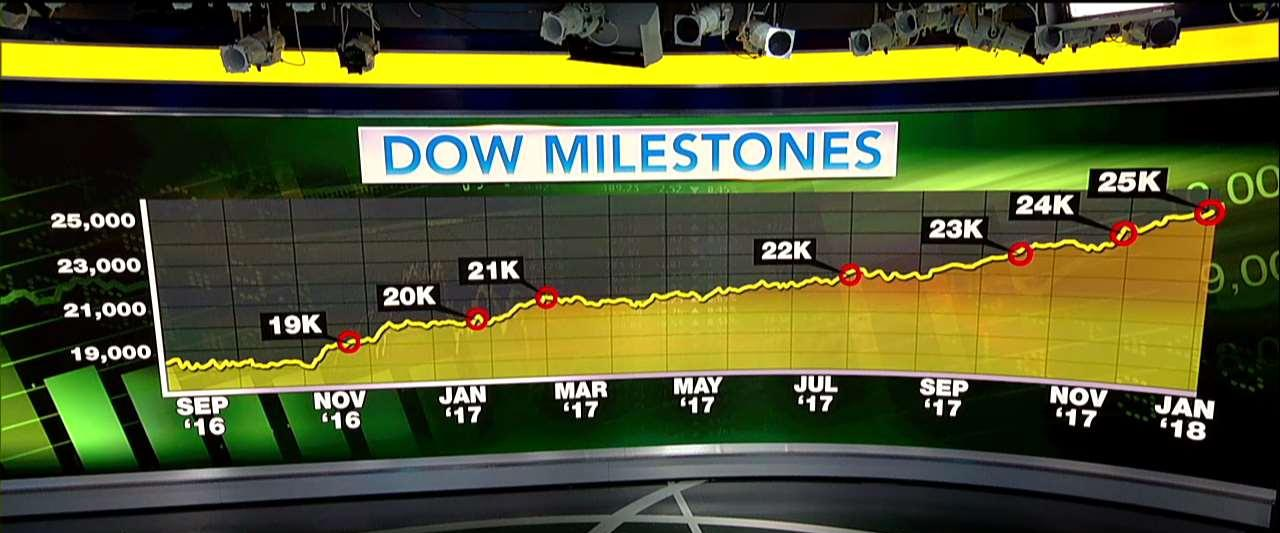 The Dow Jones Industrial Average is expected to cross the 26,000 point milestone at the opening bell on Tuesday.