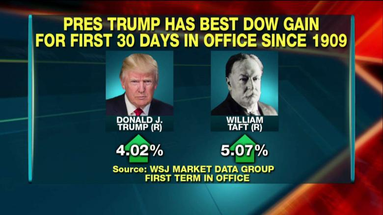 Trump Has Had Biggest Dow Gain in a President's 1st 30 Days Since 1909