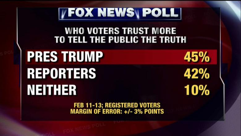 Fox News Poll
