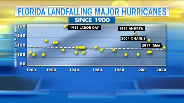 Do hurricanes feel the effects of climate change?