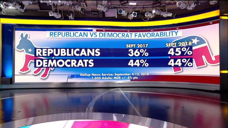 Poll: GOP Favorability Rating Reaches 7-Year High, Moves Slightly Higher Than Dems