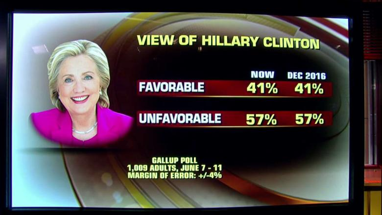 Hillary Is Just as Unpopular as She Was After the Election, New Poll Shows