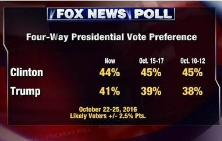 Fox Poll: Dems Would Trump GOP If '18 Vote Was Held Today