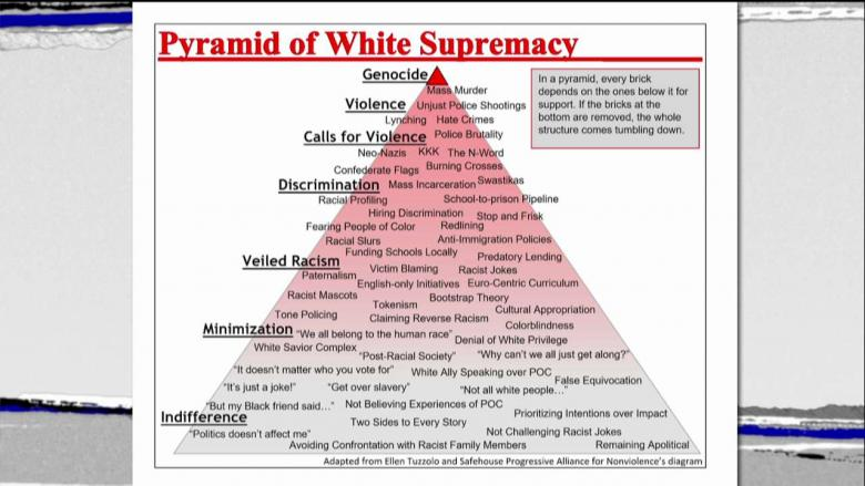 MD University Employs 'White Supremacy Pyramid' in Education Class