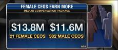 Female CEOs Are Earning More Than Their Male Counterparts